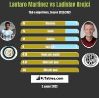 Lautaro Martinez vs Ladislav Krejci h2h player stats
