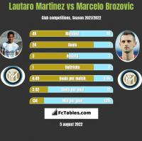 Lautaro Martinez vs Marcelo Brozovic h2h player stats