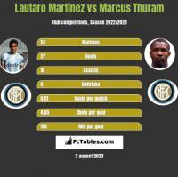 Lautaro Martinez vs Marcus Thuram h2h player stats