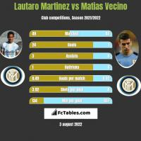 Lautaro Martinez vs Matias Vecino h2h player stats