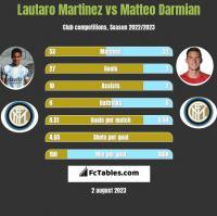 Lautaro Martinez vs Matteo Darmian h2h player stats