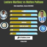 Lautaro Martinez vs Matteo Politano h2h player stats