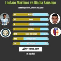 Lautaro Martinez vs Nicola Sansone h2h player stats