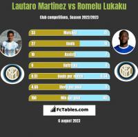 Lautaro Martinez vs Romelu Lukaku h2h player stats