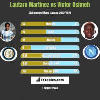 Lautaro Martinez vs Victor Osimeh h2h player stats