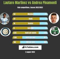 Lautaro Martinez vs Andrea Pinamonti h2h player stats