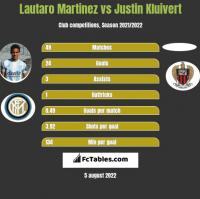 Lautaro Martinez vs Justin Kluivert h2h player stats