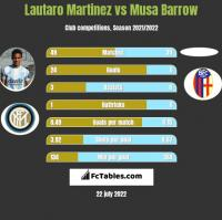 Lautaro Martinez vs Musa Barrow h2h player stats