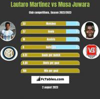 Lautaro Martinez vs Musa Juwara h2h player stats