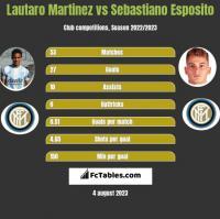 Lautaro Martinez vs Sebastiano Esposito h2h player stats