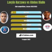 Lavyin Kurzawa vs Abdou Diallo h2h player stats