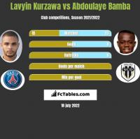Lavyin Kurzawa vs Abdoulaye Bamba h2h player stats