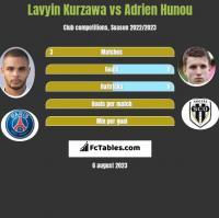 Lavyin Kurzawa vs Adrien Hunou h2h player stats