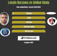 Lavyin Kurzawa vs Anibal Chala h2h player stats