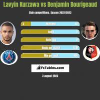 Lavyin Kurzawa vs Benjamin Bourigeaud h2h player stats