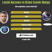 Lavyin Kurzawa vs Bruno Ecuele Manga h2h player stats
