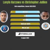 Lavyin Kurzawa vs Christopher Jullien h2h player stats