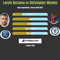 Lavyin Kurzawa vs Christopher Nkunku h2h player stats