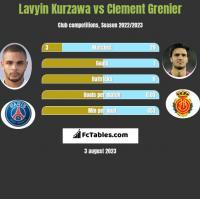 Lavyin Kurzawa vs Clement Grenier h2h player stats