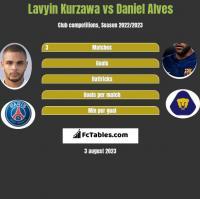 Lavyin Kurzawa vs Daniel Alves h2h player stats