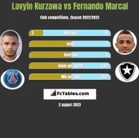 Lavyin Kurzawa vs Fernando Marcal h2h player stats