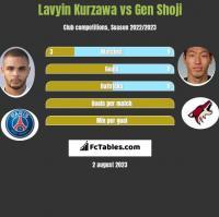 Lavyin Kurzawa vs Gen Shoji h2h player stats