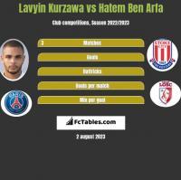 Lavyin Kurzawa vs Hatem Ben Arfa h2h player stats
