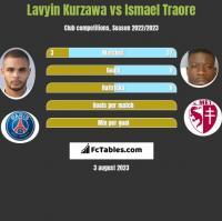 Lavyin Kurzawa vs Ismael Traore h2h player stats