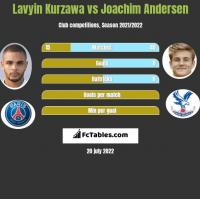 Lavyin Kurzawa vs Joachim Andersen h2h player stats