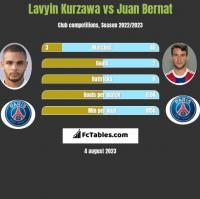 Lavyin Kurzawa vs Juan Bernat h2h player stats