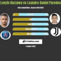Lavyin Kurzawa vs Leandro Daniel Paredes h2h player stats