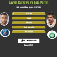 Lavyin Kurzawa vs Loic Perrin h2h player stats