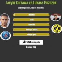 Lavyin Kurzawa vs Łukasz Piszczek h2h player stats