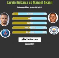 Lavyin Kurzawa vs Manuel Akanji h2h player stats