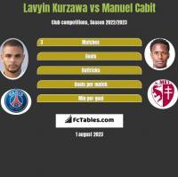 Lavyin Kurzawa vs Manuel Cabit h2h player stats