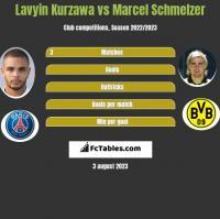 Lavyin Kurzawa vs Marcel Schmelzer h2h player stats