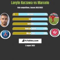 Lavyin Kurzawa vs Marcelo h2h player stats