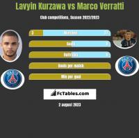 Lavyin Kurzawa vs Marco Verratti h2h player stats