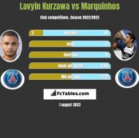 Lavyin Kurzawa vs Marquinhos h2h player stats