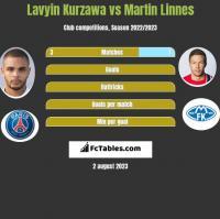 Lavyin Kurzawa vs Martin Linnes h2h player stats