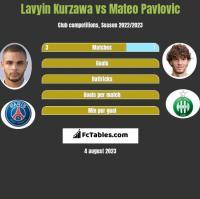 Lavyin Kurzawa vs Mateo Pavlovic h2h player stats