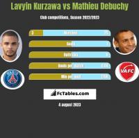 Lavyin Kurzawa vs Mathieu Debuchy h2h player stats