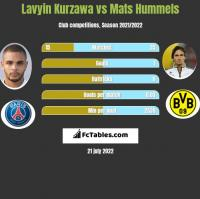 Lavyin Kurzawa vs Mats Hummels h2h player stats