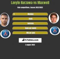 Lavyin Kurzawa vs Maxwell h2h player stats