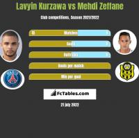 Lavyin Kurzawa vs Mehdi Zeffane h2h player stats