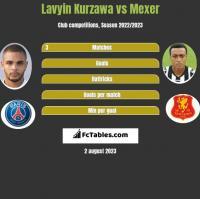 Lavyin Kurzawa vs Mexer h2h player stats