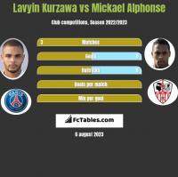 Lavyin Kurzawa vs Mickael Alphonse h2h player stats