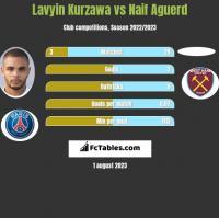 Lavyin Kurzawa vs Naif Aguerd h2h player stats