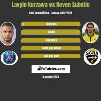 Lavyin Kurzawa vs Neven Subotic h2h player stats