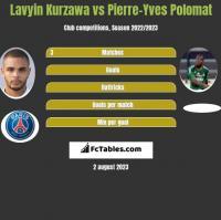 Lavyin Kurzawa vs Pierre-Yves Polomat h2h player stats